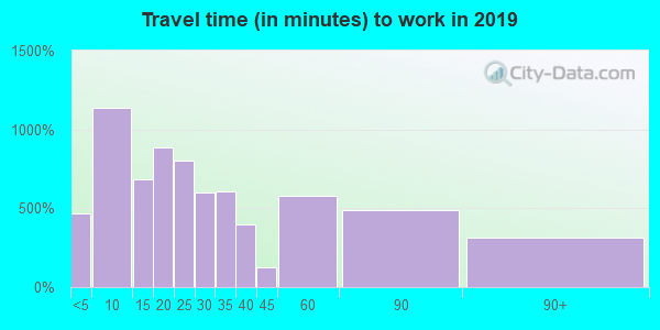 28365 zip code travel time to work (commute)