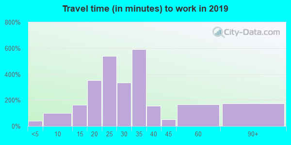 28371 zip code travel time to work (commute)
