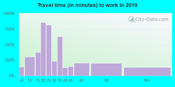 28384 zip code travel time to work (commute)