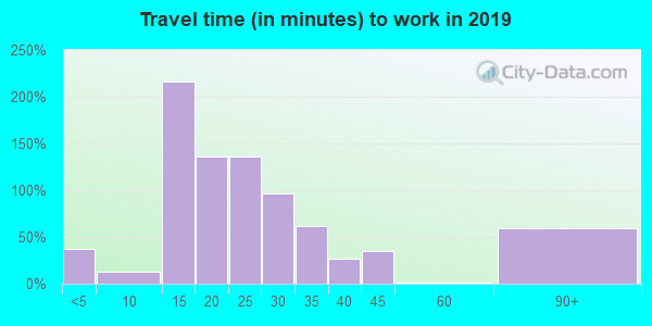 28393 zip code travel time to work (commute)