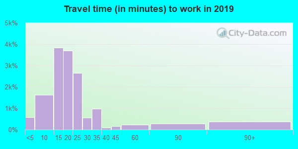 28405 zip code travel time to work (commute)
