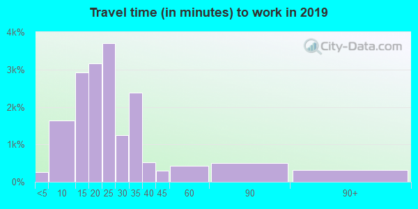 28412 zip code travel time to work (commute)