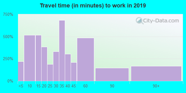 28425 zip code travel time to work (commute)