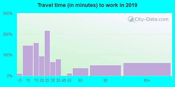 28430 zip code travel time to work (commute)