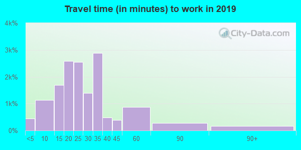 28451 zip code travel time to work (commute)