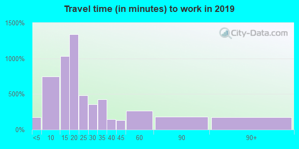 28470 zip code travel time to work (commute)