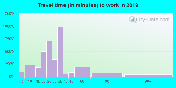 28479 zip code travel time to work (commute)