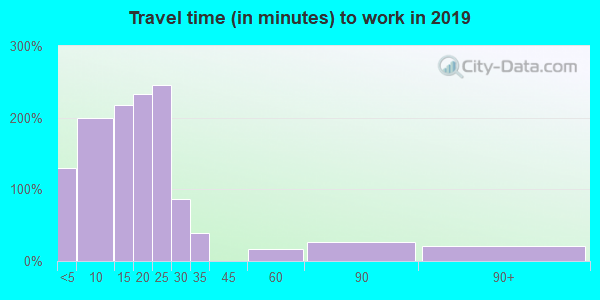 28480 zip code travel time to work (commute)