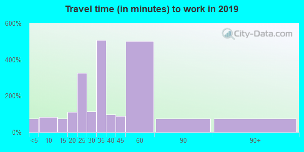 28555 zip code travel time to work (commute)
