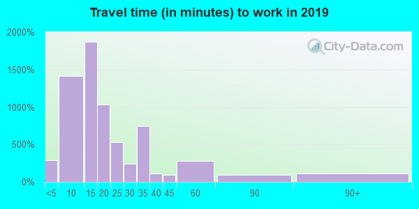 28557 zip code travel time to work (commute)