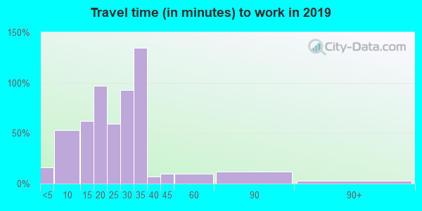 28573 zip code travel time to work (commute)