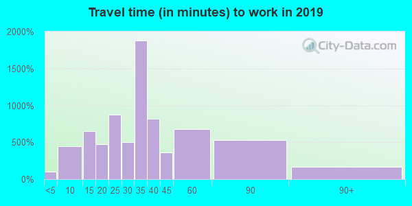 28574 zip code travel time to work (commute)