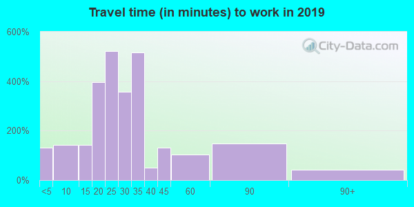 28609 zip code travel time to work (commute)