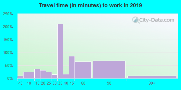 28615 zip code travel time to work (commute)