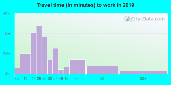28655 zip code travel time to work (commute)