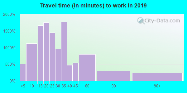 28681 zip code travel time to work (commute)