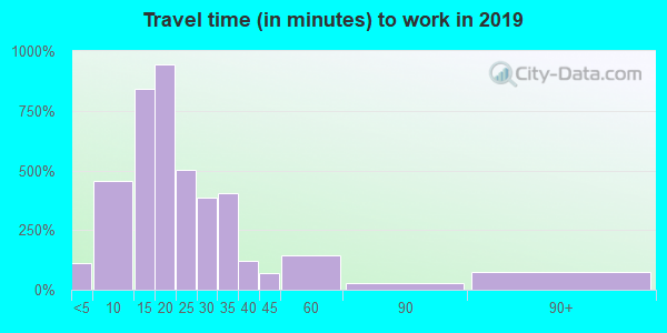 28690 zip code travel time to work (commute)