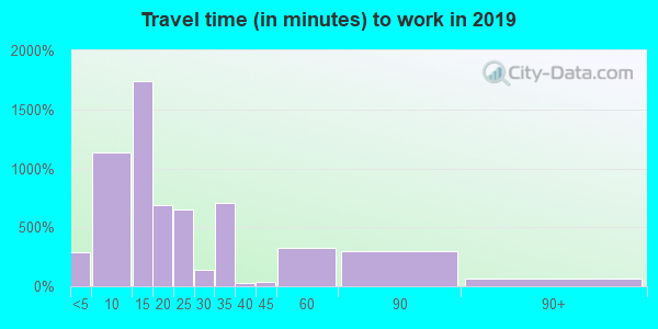28697 zip code travel time to work (commute)
