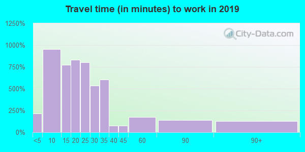 28711 zip code travel time to work (commute)