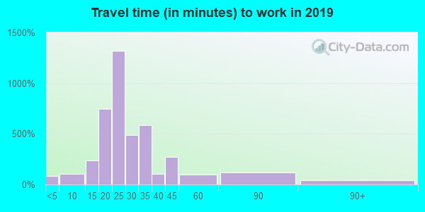 28730 zip code travel time to work (commute)