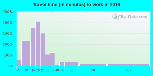 28804 zip code travel time to work (commute)