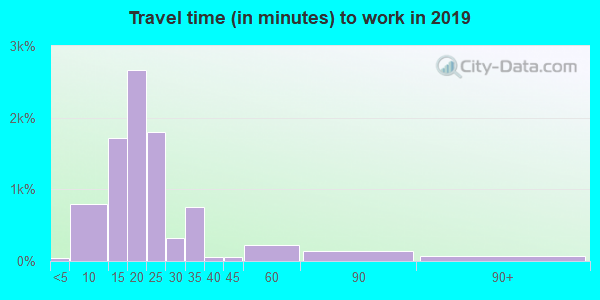 28805 zip code travel time to work (commute)