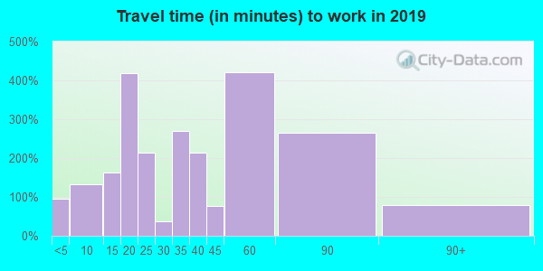 29059 zip code travel time to work (commute)