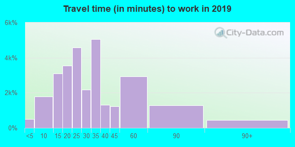 29072 zip code travel time to work (commute)