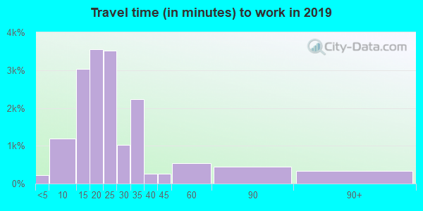 29203 zip code travel time to work (commute)