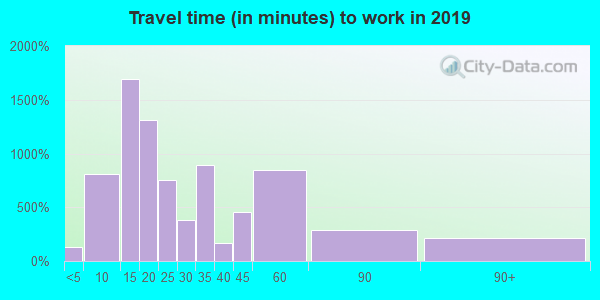 29340 zip code travel time to work (commute)
