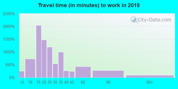 29341 zip code travel time to work (commute)
