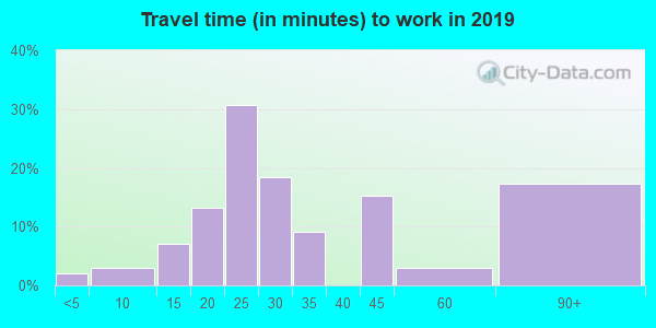 29364 zip code travel time to work (commute)