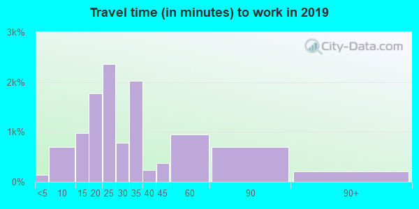 29420 zip code travel time to work (commute)