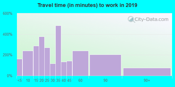 29511 zip code travel time to work (commute)