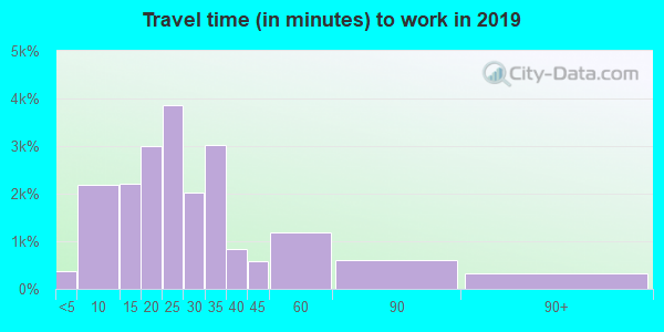 29526 zip code travel time to work (commute)