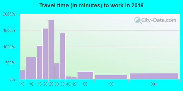 29532 zip code travel time to work (commute)