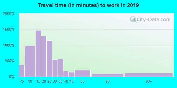 29575 zip code travel time to work (commute)