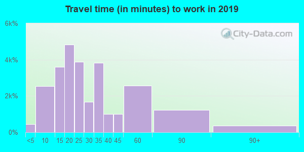 29730 zip code travel time to work (commute)