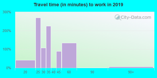 29856 zip code travel time to work (commute)