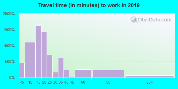 29902 zip code travel time to work (commute)