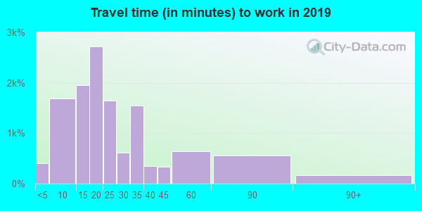 29906 zip code travel time to work (commute)