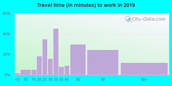 Travel time to work (commute) in zip code 30034