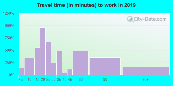30054 zip code travel time to work (commute)