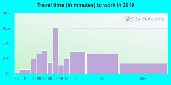 30083 zip code travel time to work (commute)
