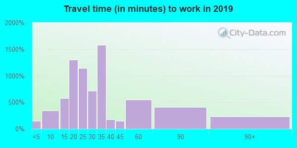 30103 zip code travel time to work (commute)