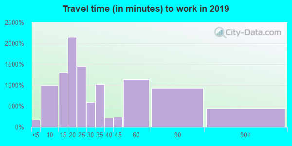 30116 zip code travel time to work (commute)