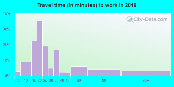 30161 zip code travel time to work (commute)