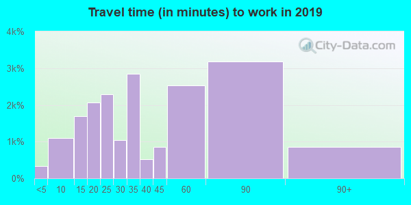 30189 zip code travel time to work (commute)