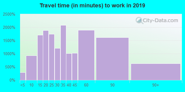 30215 zip code travel time to work (commute)