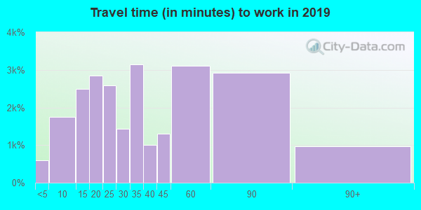 30253 zip code travel time to work (commute)